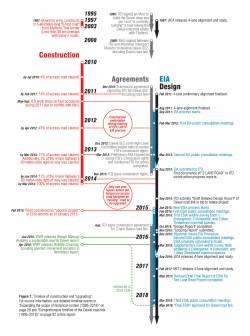 Timeline of EIA, construction and reconstruction. By Ashley Scott Kelly, 2019.