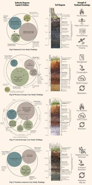 Producing peatland: Landscape strategies for reorienting the capital and habitus of peatland's scientific production in the United Kingdom. By LO Wai Ching, 2021.