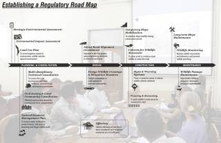 This Roadmap, presented here to Myanmar's national Highways Department, outlines sustainable planning, design, construction, and maintenance stages of road development. Institutionalizing wildlife and ecosystem services is critical given Myanmar's evolving environmental and developmental regulation and rich natural and cultural landscape, 2015.