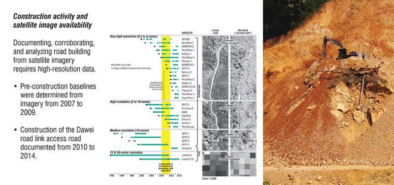 Slide: Construction activity and satellite image availability. By Ashley Scott Kelly, 2019.